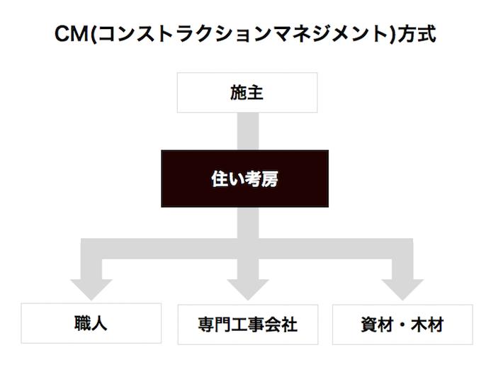 コンストラクションマネジメント概要図